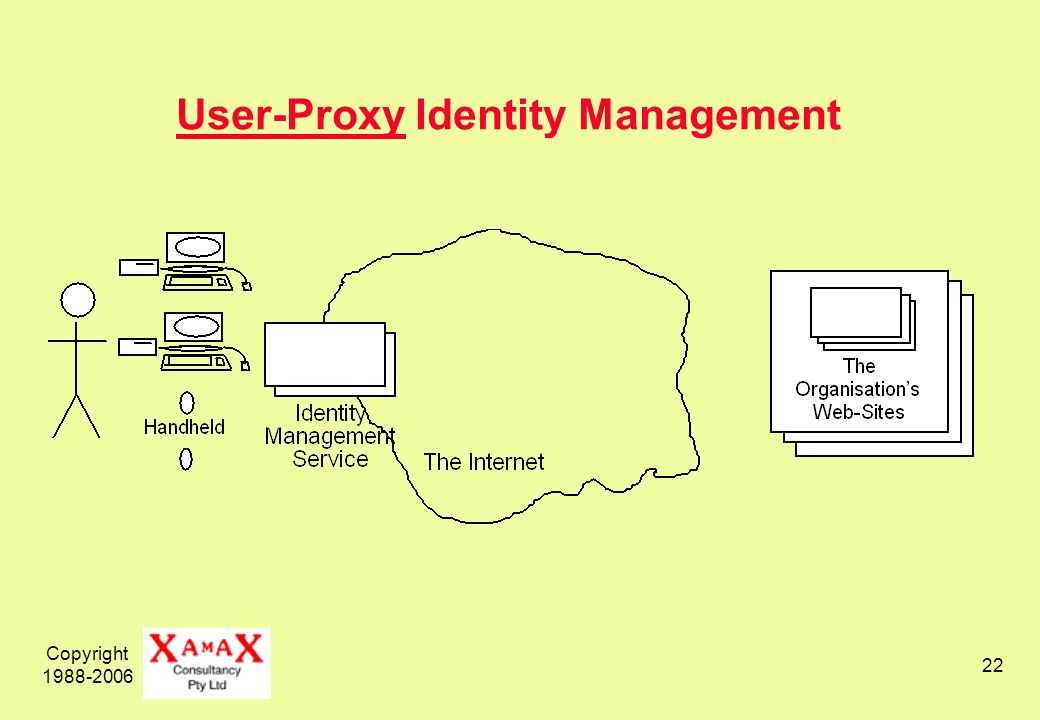 Copyright 1988-2006 22 User-Proxy Identity Management