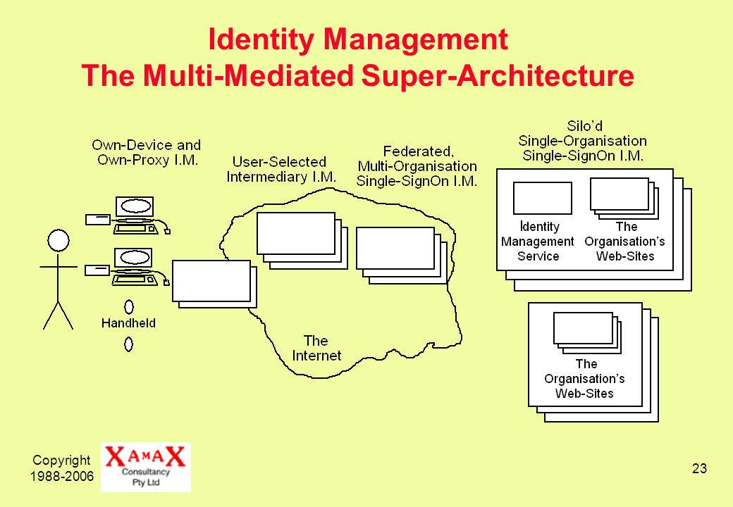 Copyright 1988-2006 23 Identity Management The Multi-Mediated Super-Architecture