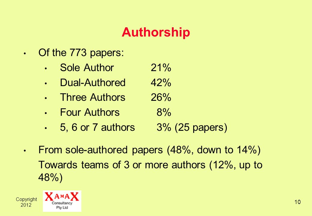 Copyright 2012 10 Authorship Of the 773 papers: Sole Author21% Dual-Authored42% Three Authors26% Four Authors 8% 5, 6 or 7 authors 3% (25 papers) From sole-authored papers (48%, down to 14%) Towards teams of 3 or more authors (12%, up to 48%)