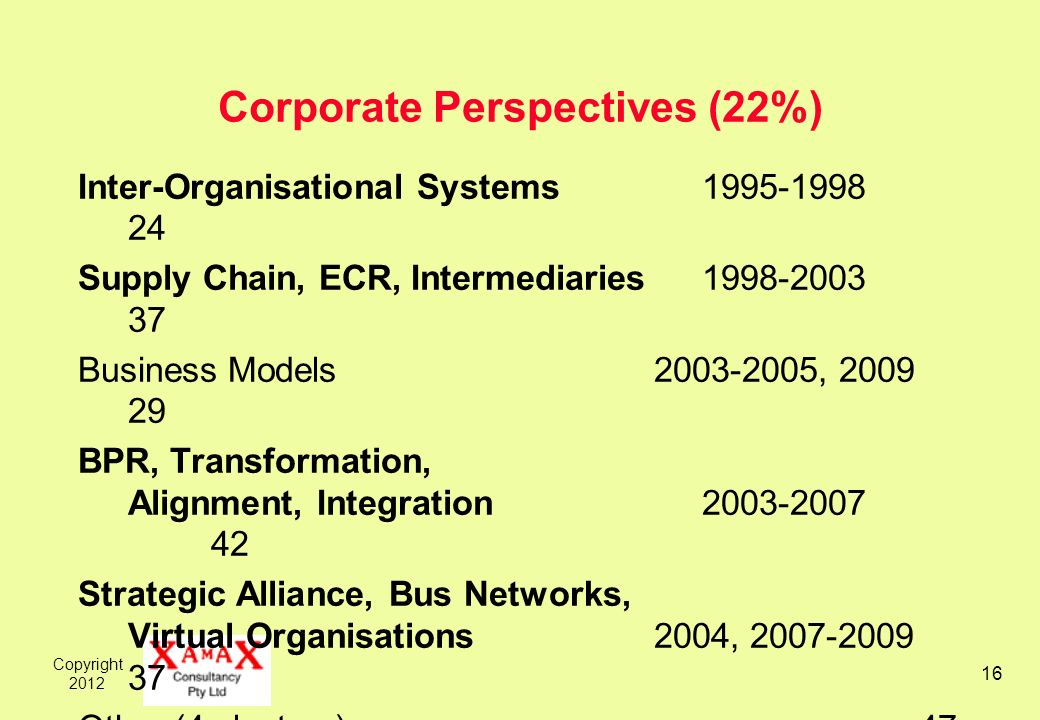 Copyright 2012 16 Corporate Perspectives (22%) Inter-Organisational Systems 1995-1998 24 Supply Chain, ECR, Intermediaries 1998-2003 37 Business Models 2003-2005, 2009 29 BPR, Transformation, Alignment, Integration 2003-2007 42 Strategic Alliance, Bus Networks, Virtual Organisations 2004, 2007-2009 37 Other (4 clusters) 47