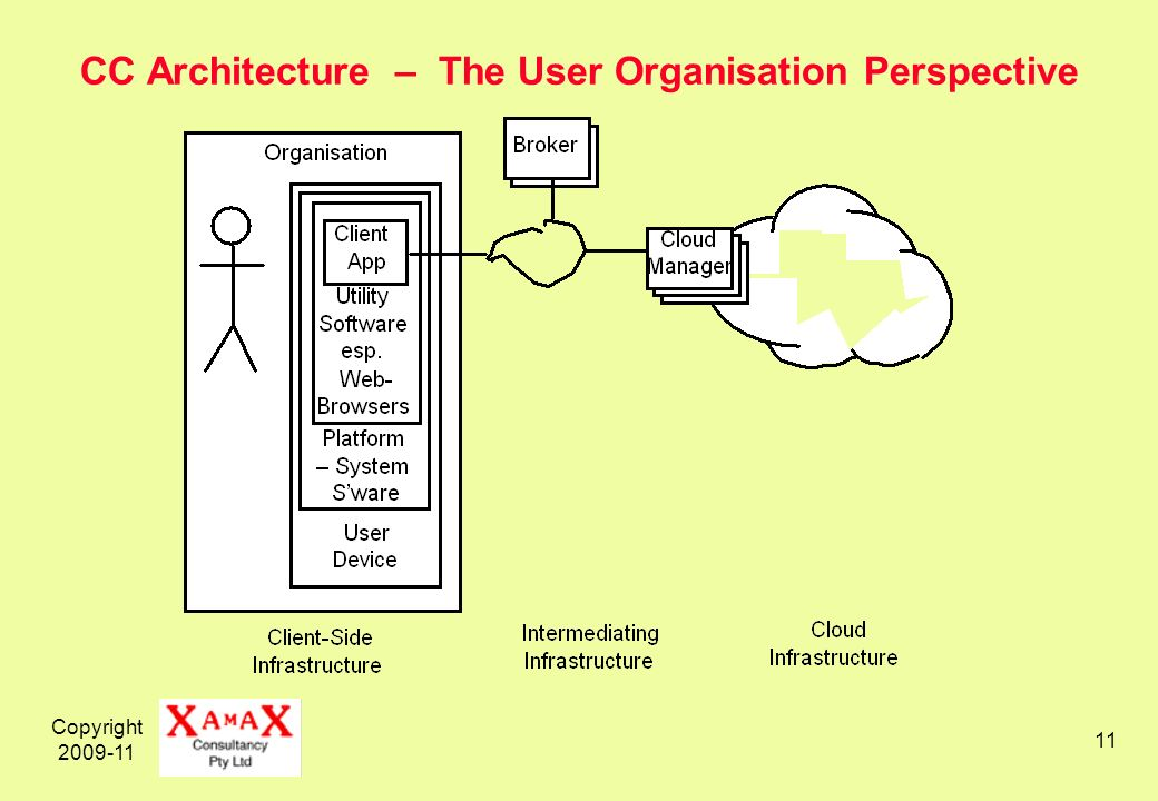 Copyright 2009-11 11 CC Architecture – The User Organisation Perspective