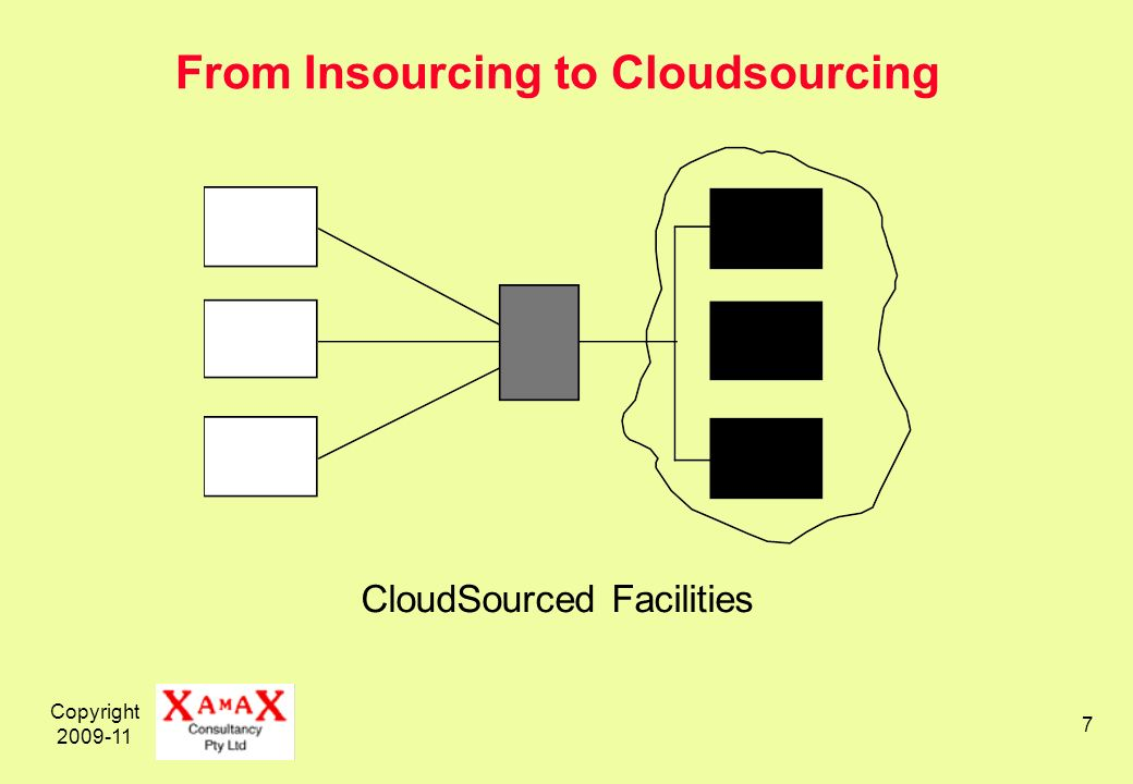 Copyright 2009-11 7 From Insourcing to Cloudsourcing CloudSourced Facilities
