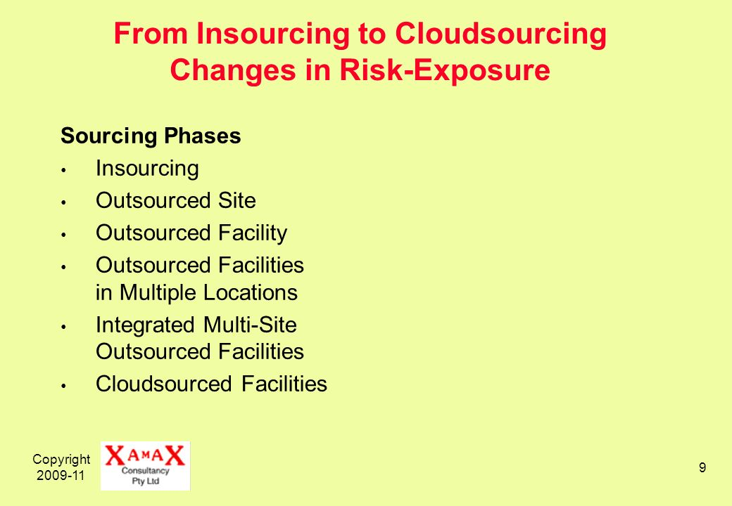 Copyright 2009-11 9 From Insourcing to Cloudsourcing Changes in Risk-Exposure Sourcing Phases Insourcing Outsourced Site Outsourced Facility Outsourced Facilities in Multiple Locations Integrated Multi-Site Outsourced Facilities Cloudsourced Facilities
