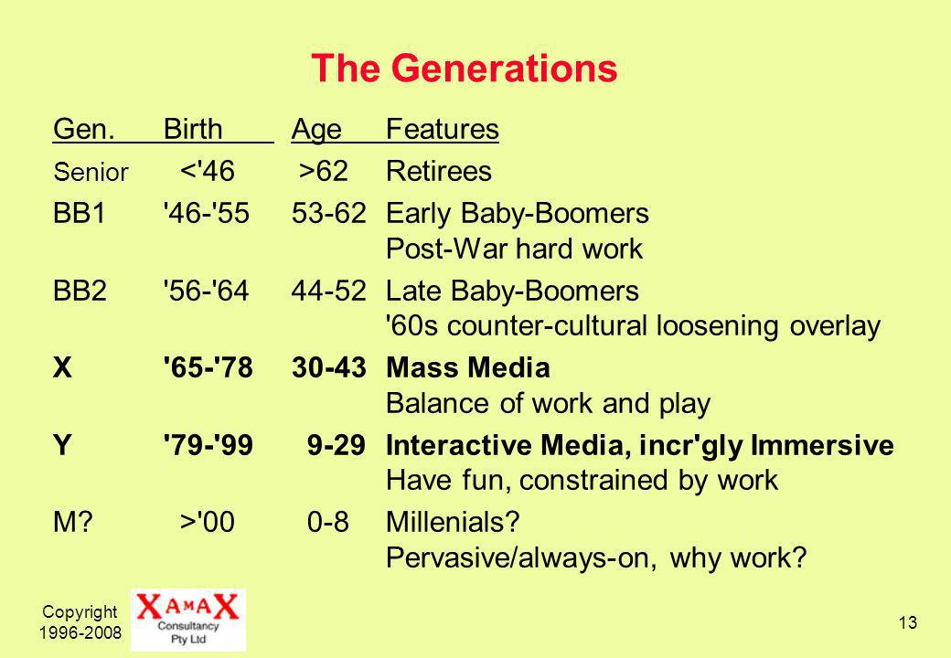 Copyright 1996-2008 13 The Generations Gen.Birth AgeFeatures Senior 62Retirees BB1 46- 55 53-62Early Baby-Boomers Post-War hard work BB2 56- 64 44-52Late Baby-Boomers 60s counter-cultural loosening overlay X 65- 78 30-43Mass Media Balance of work and play Y 79- 99 9-29Interactive Media, incr gly Immersive Have fun, constrained by work M.
