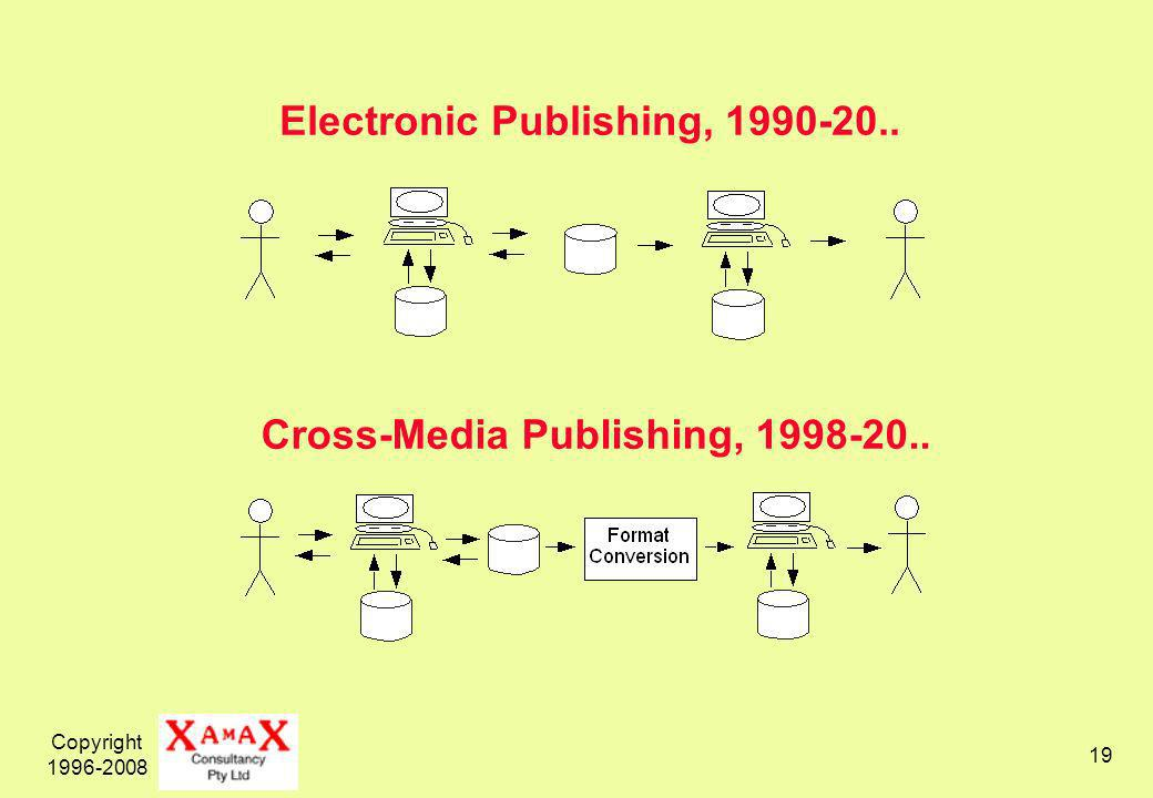 Copyright 1996-2008 19 Electronic Publishing, 1990-20.. Cross-Media Publishing, 1998-20..