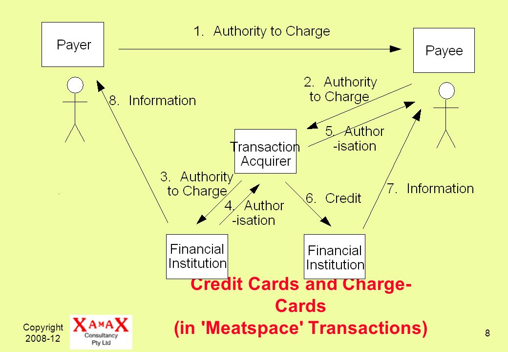 Copyright 2008-12 8 Credit Cards and Charge- Cards (in 'Meatspace' Transactions)