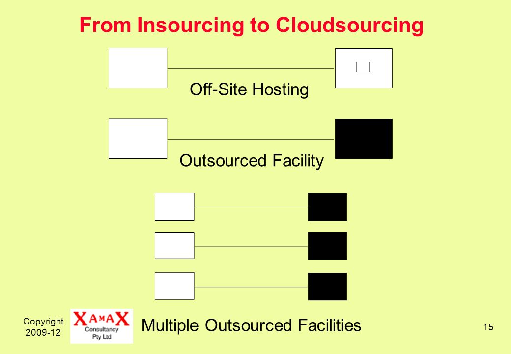 Copyright 2009-12 15 From Insourcing to Cloudsourcing Off-Site Hosting Outsourced Facility Multiple Outsourced Facilities