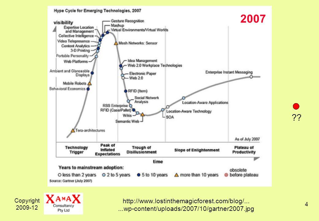 Copyright 2009-12 5 http://adverlab.blogspot.com/2008/08/......media-history-through-gartner-hype.html 2008