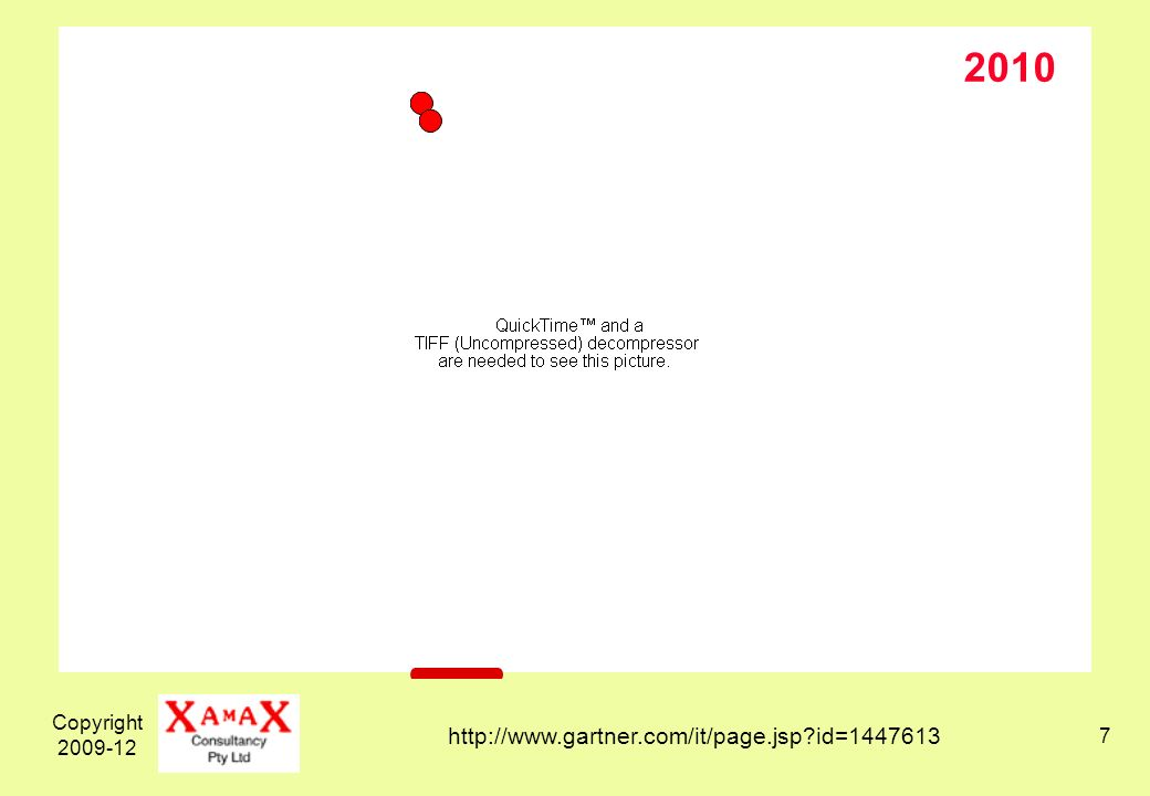 Copyright 2009-12 8 http://cgiorgi.tumblr.com/post/8732569499/gartner-hype-cycle-2011 2011