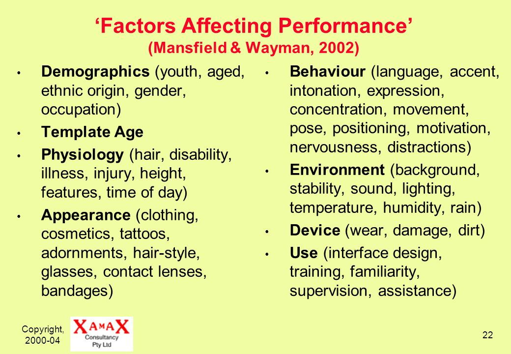 Copyright, 2000-04 22 Factors Affecting Performance (Mansfield & Wayman, 2002) Demographics (youth, aged, ethnic origin, gender, occupation) Template