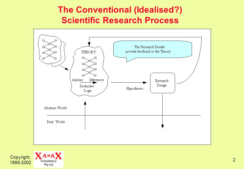 Copyright, 1995-2002 2 The Conventional (Idealised ) Scientific Research Process