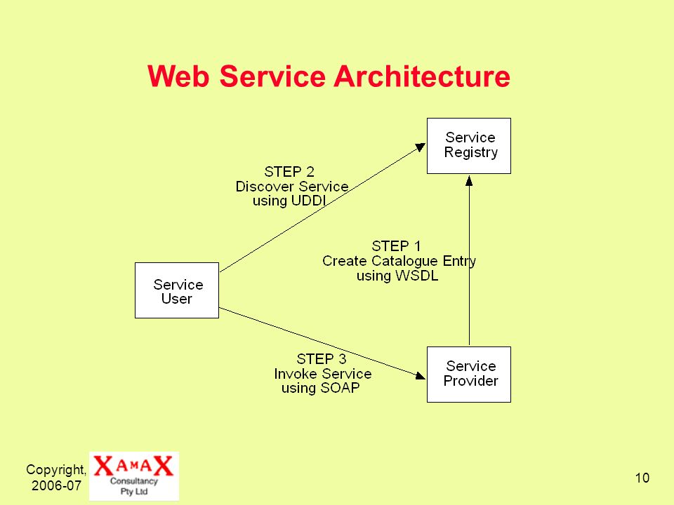 Copyright, 2006-07 10 Web Service Architecture