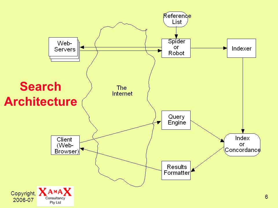 Copyright, 2006-07 6 Search Architecture