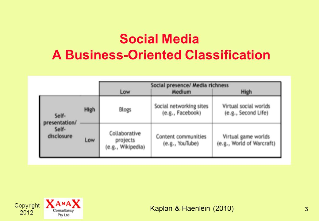 Copyright 2012 3 Social Media A Business-Oriented Classification Kaplan & Haenlein (2010)