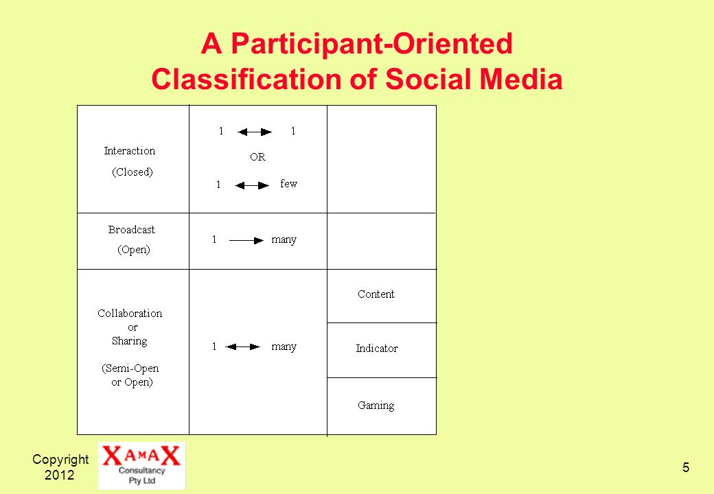 Copyright 2012 5 A Participant-Oriented Classification of Social Media