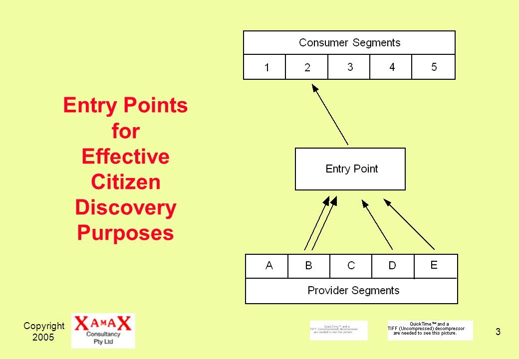 Copyright Entry Points for Effective Citizen Discovery Purposes