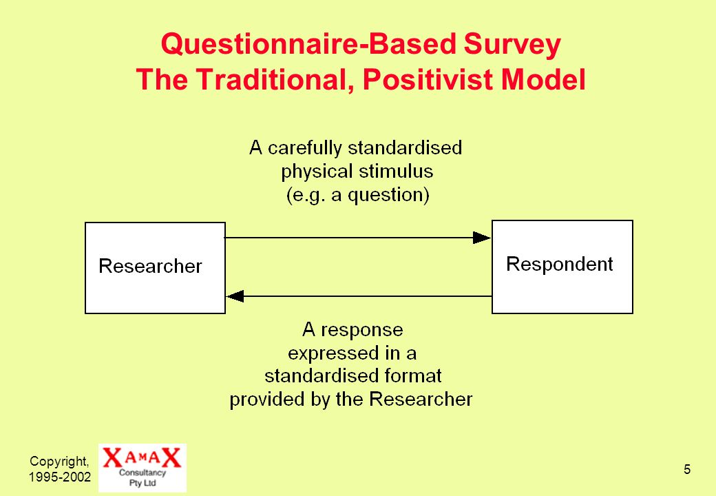 Copyright, 1995-2002 5 Questionnaire-Based Survey The Traditional, Positivist Model