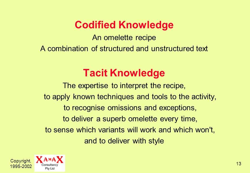 Copyright, 1995-2002 13 Codified Knowledge An omelette recipe A combination of structured and unstructured text Tacit Knowledge The expertise to interpret the recipe, to apply known techniques and tools to the activity, to recognise omissions and exceptions, to deliver a superb omelette every time, to sense which variants will work and which won t, and to deliver with style