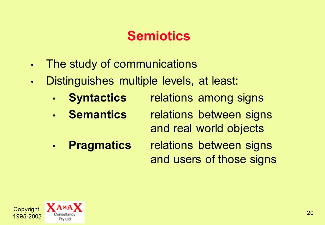 Copyright, 1995-2002 20 Semiotics The study of communications Distinguishes multiple levels, at least: Syntacticsrelations among signs Semanticsrelations between signs and real world objects Pragmaticsrelations between signs and users of those signs