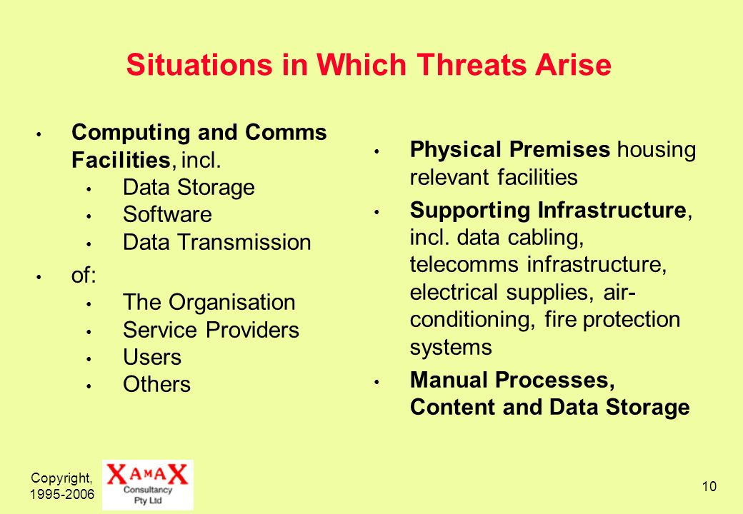 Copyright, 1995-2006 10 Situations in Which Threats Arise Computing and Comms Facilities, incl.