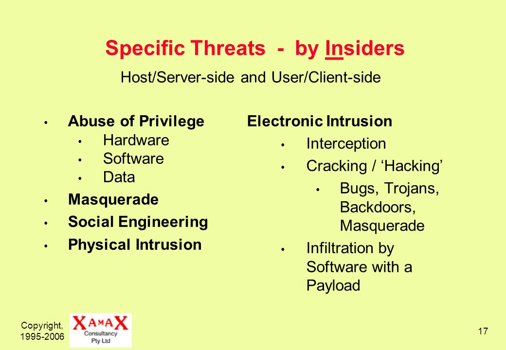 Copyright, 1995-2006 17 Specific Threats - by Insiders Abuse of Privilege Hardware Software Data Masquerade Social Engineering Physical Intrusion Electronic Intrusion Interception Cracking / Hacking Bugs, Trojans, Backdoors, Masquerade Infiltration by Software with a Payload Host/Server-side and User/Client-side