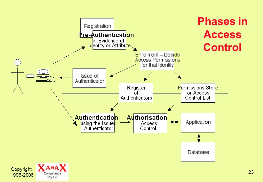 Copyright, 1995-2006 23 Phases in Access Control