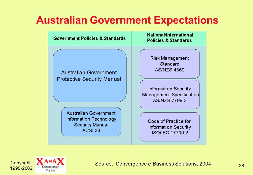 Copyright, 1995-2006 38 Australian Government Expectations Source: Convergence e-Business Solutions, 2004