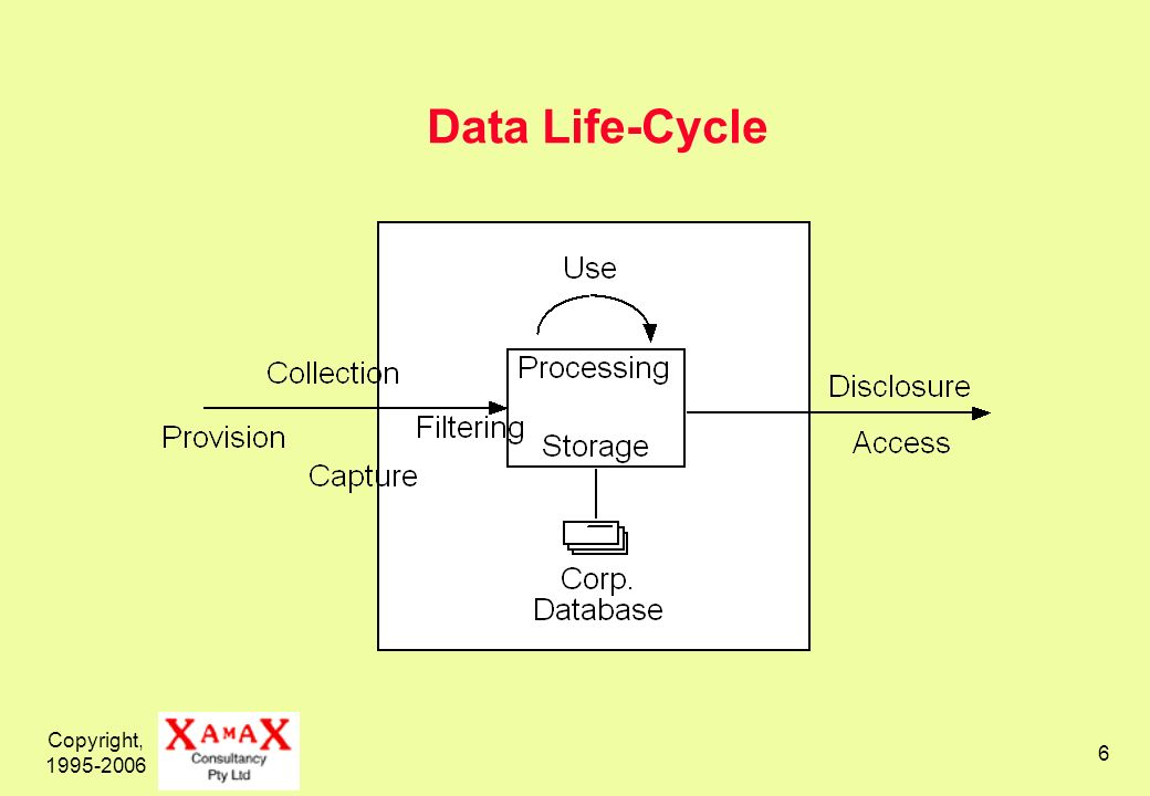 Copyright, 1995-2006 6 Data Life-Cycle