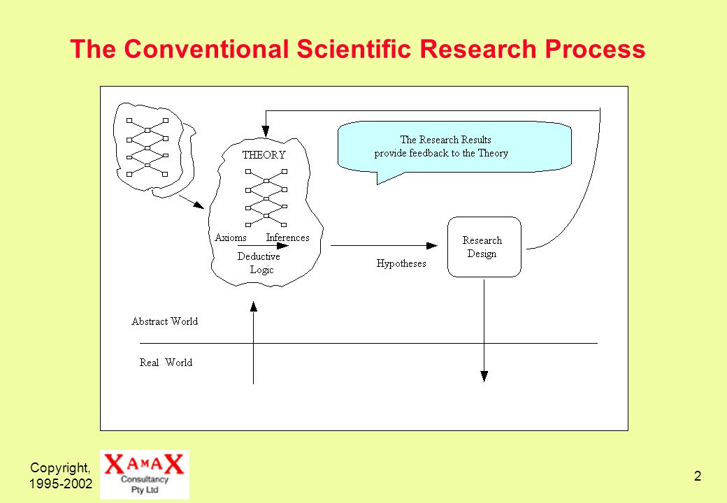 Copyright, 1995-2002 2 The Conventional Scientific Research Process