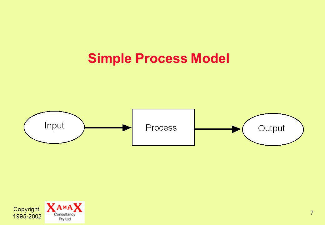 Copyright, 1995-2002 7 Simple Process Model