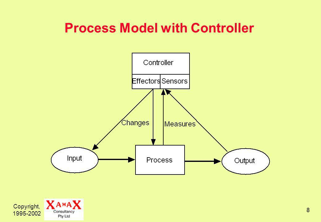 Copyright, 1995-2002 8 Process Model with Controller