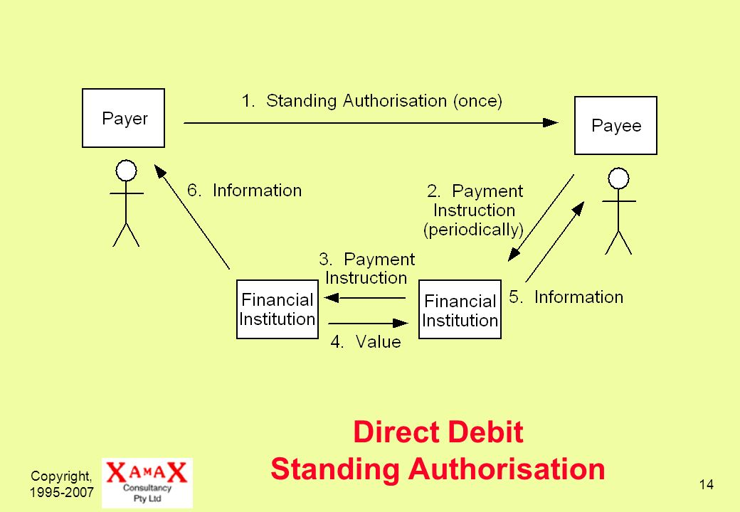 Copyright, Direct Debit Standing Authorisation