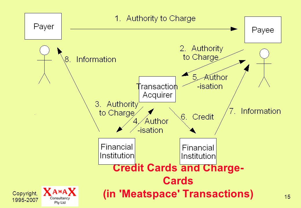 Copyright, Credit Cards and Charge- Cards (in Meatspace Transactions)