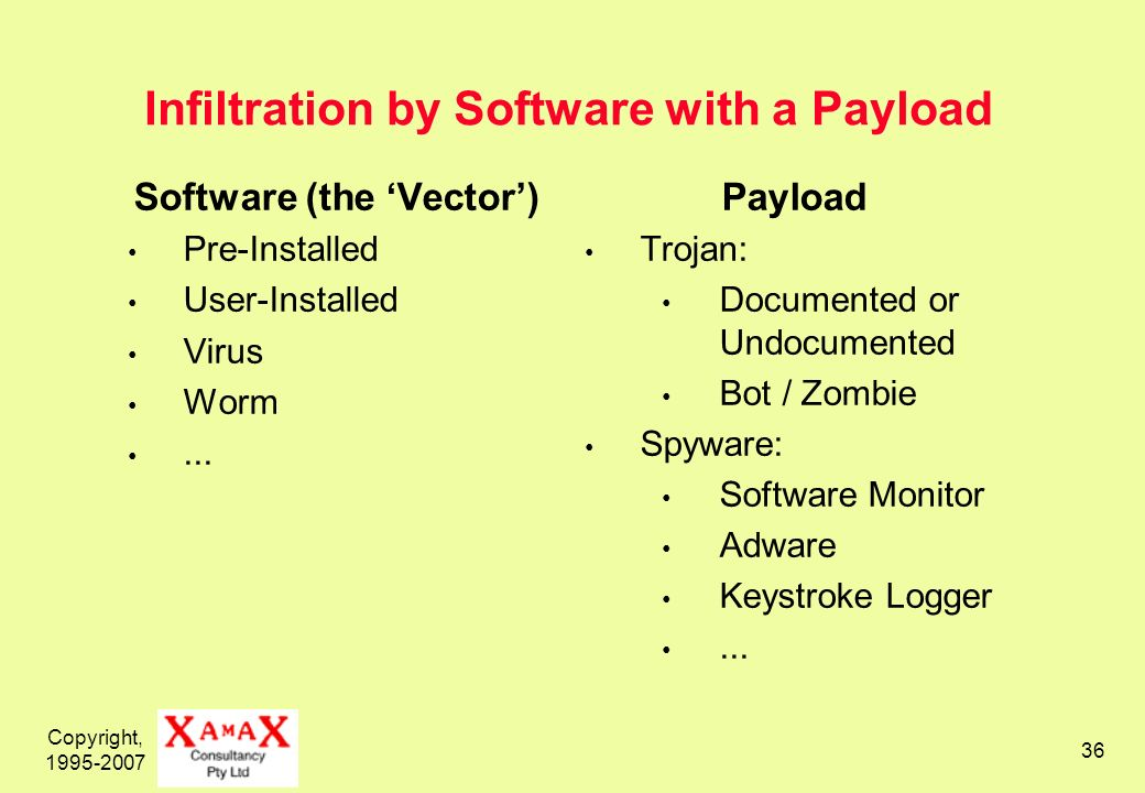 Copyright, Infiltration by Software with a Payload Software (the Vector) Pre-Installed User-Installed Virus Worm...