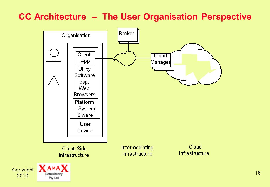 Copyright CC Architecture – The User Organisation Perspective
