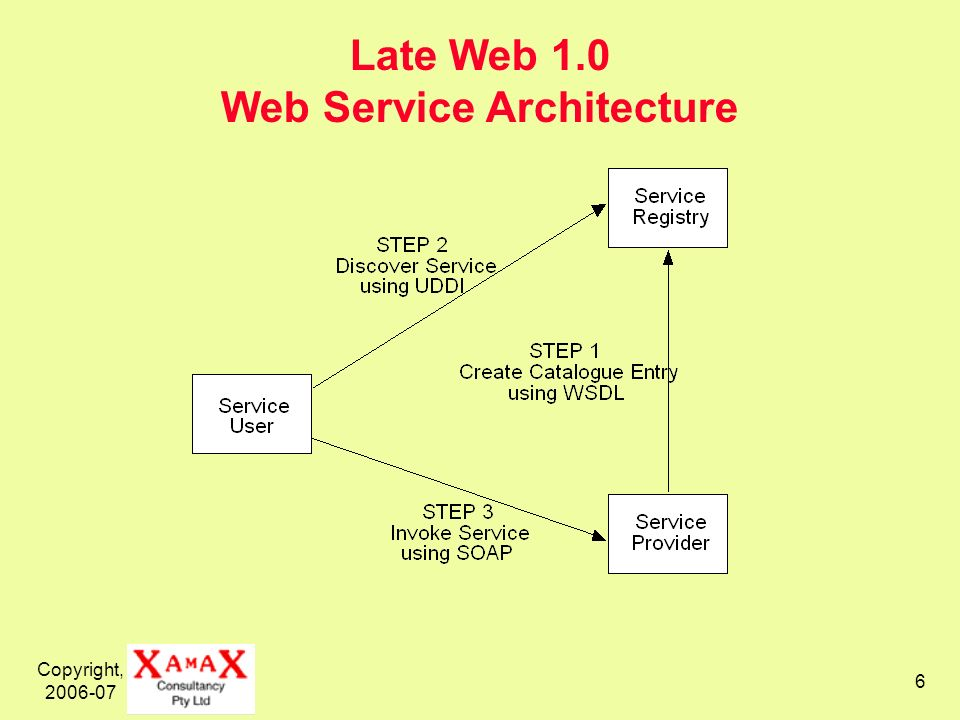 Copyright, Late Web 1.0 Web Service Architecture