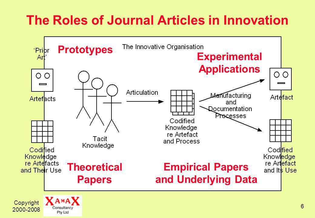 Copyright 2000-2008 6 The Roles of Journal Articles in Innovation Theoretical Papers Empirical Papers and Underlying Data Prototypes Experimental Applications