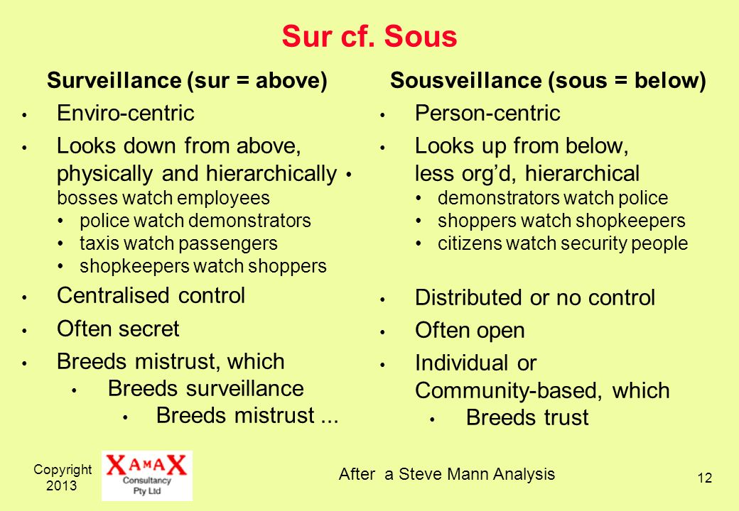 Copyright 2013 12 Sur cf. Sous Surveillance (sur = above) Enviro-centric Looks down from above, physically and hierarchically bosses watch employees p
