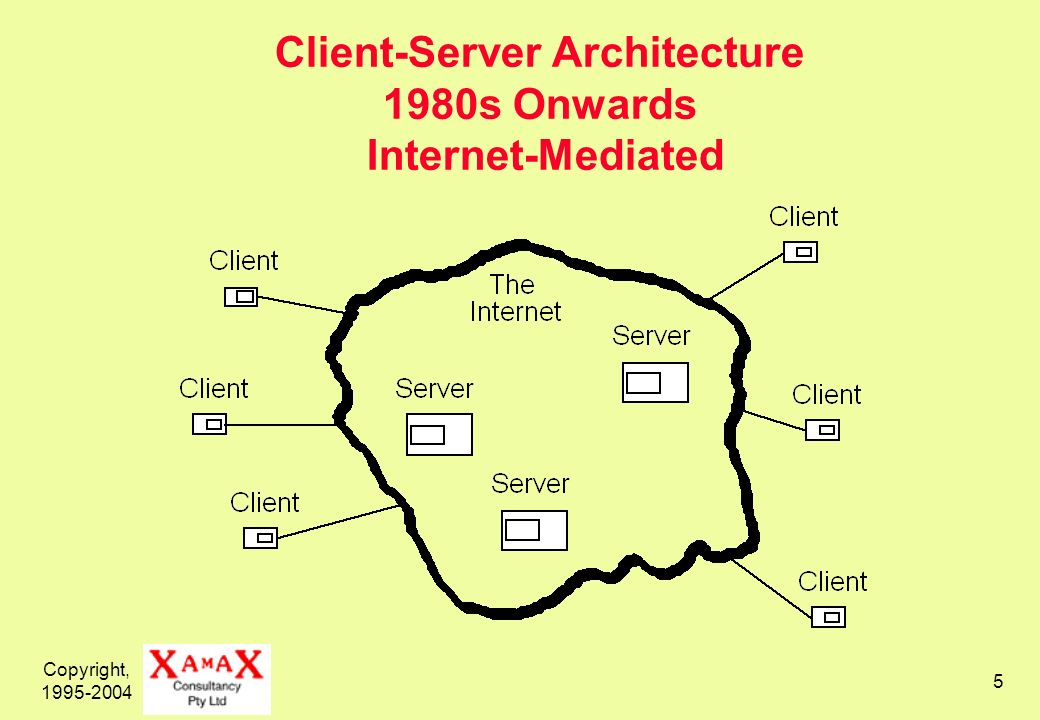 Copyright, 1995-2004 5 Client-Server Architecture 1980s Onwards Internet-Mediated