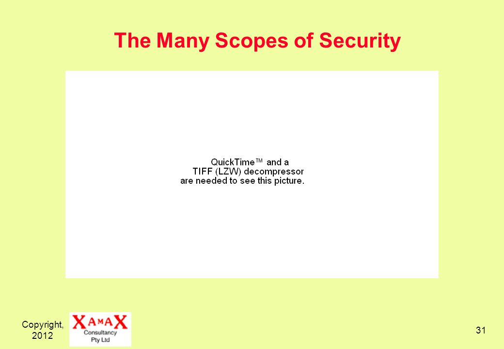 Copyright, 2012 31 The Many Scopes of Security