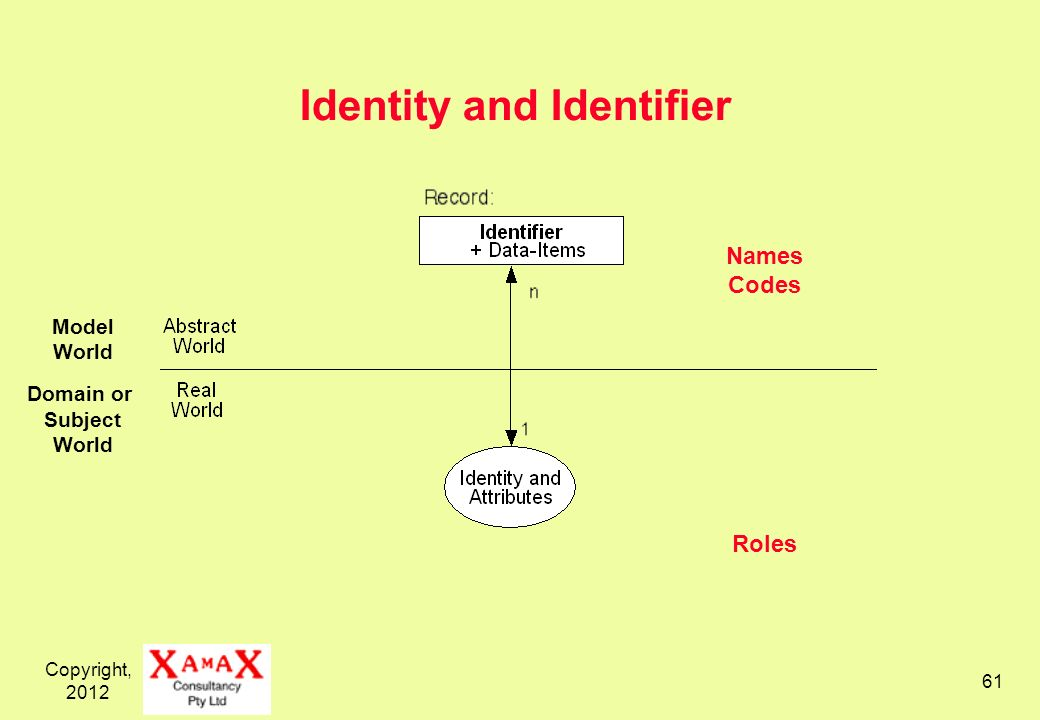 Copyright, 2012 61 Names Codes Roles Identity and Identifier Model World Domain or Subject World