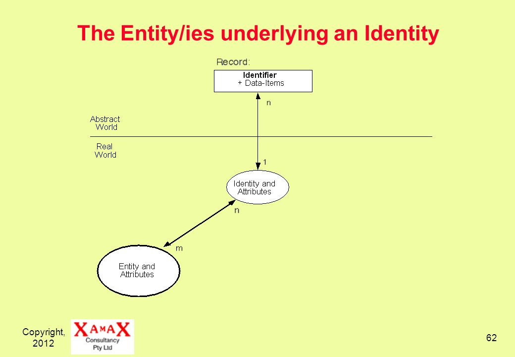 Copyright, 2012 62 The Entity/ies underlying an Identity