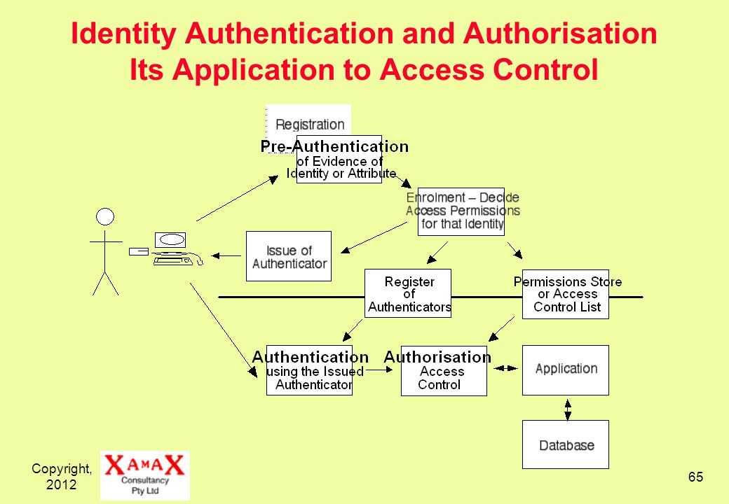 Copyright, 2012 65 Identity Authentication and Authorisation Its Application to Access Control