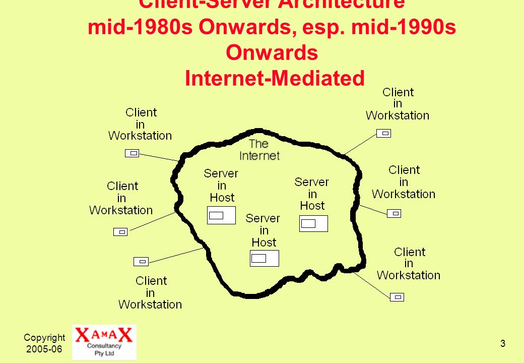 Copyright 2005-06 3 Client-Server Architecture mid-1980s Onwards, esp. mid-1990s Onwards Internet-Mediated
