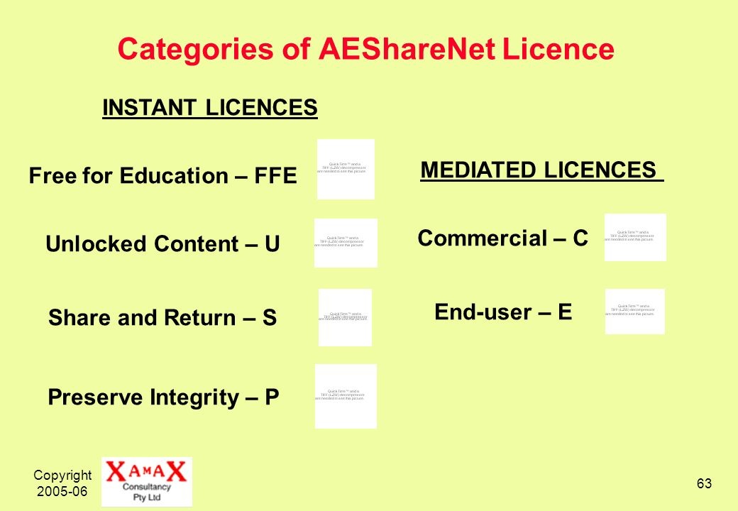 Copyright 2005-06 63 Categories of AEShareNet Licence INSTANT LICENCES End-user – E MEDIATED LICENCES Commercial – C Free for Education – FFE Unlocked Content – U Share and Return – S Preserve Integrity – P