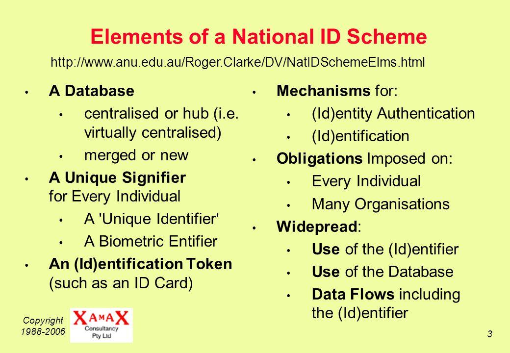 Copyright 1988-2006 24 National Identity Cards.