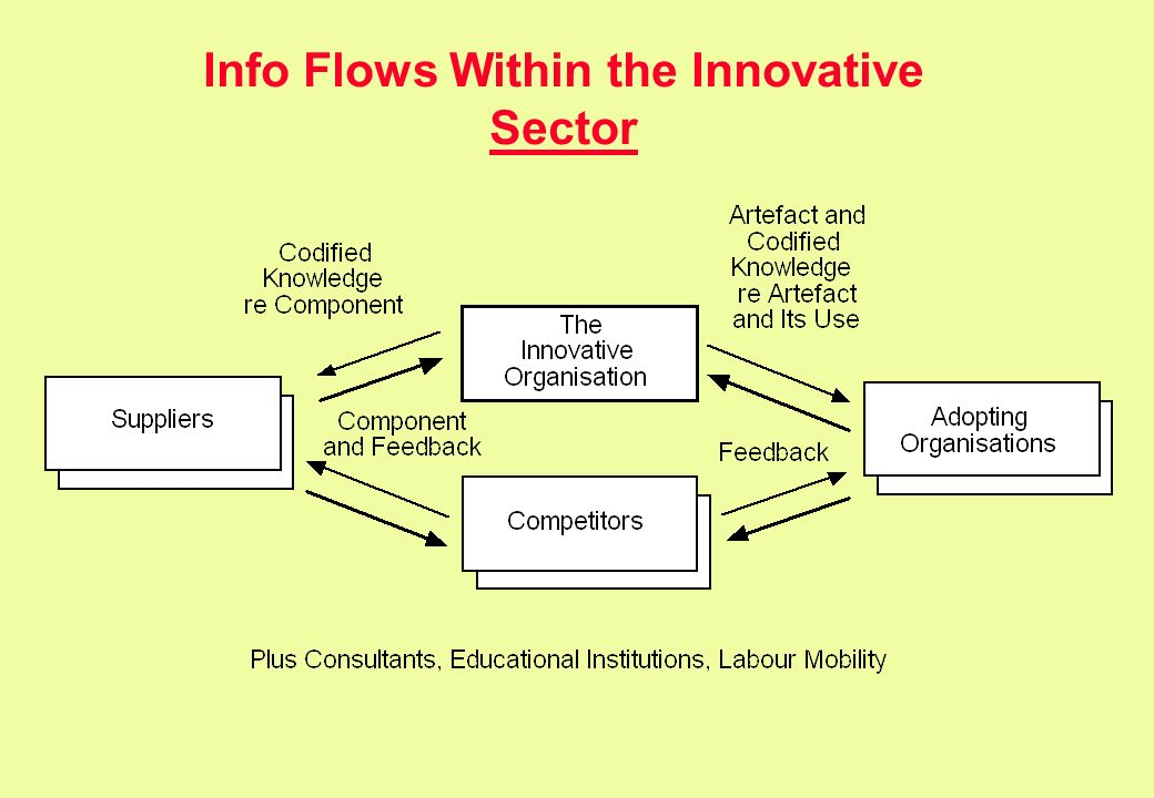 Info Flows Within the Innovative Sector