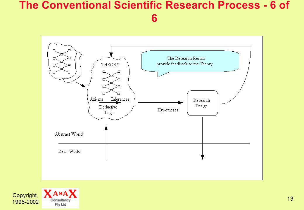 Copyright, The Conventional Scientific Research Process - 6 of 6