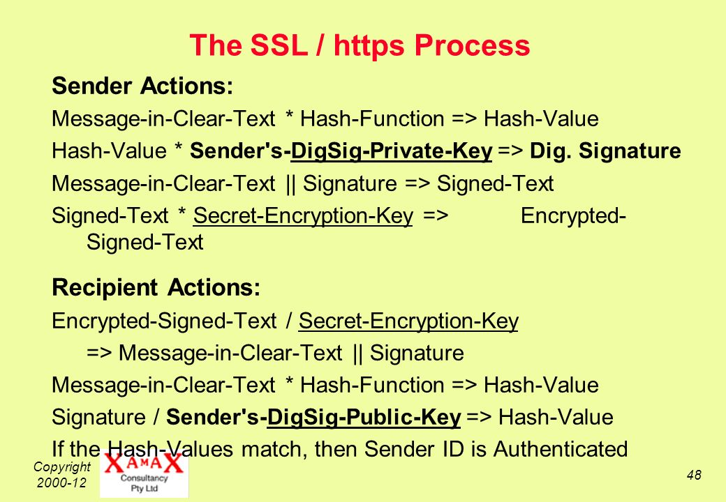 Copyright 2000-12 48 The SSL / https Process Sender Actions: Message-in-Clear-Text * Hash-Function => Hash-Value Hash-Value * Sender s-DigSig-Private-Key => Dig.