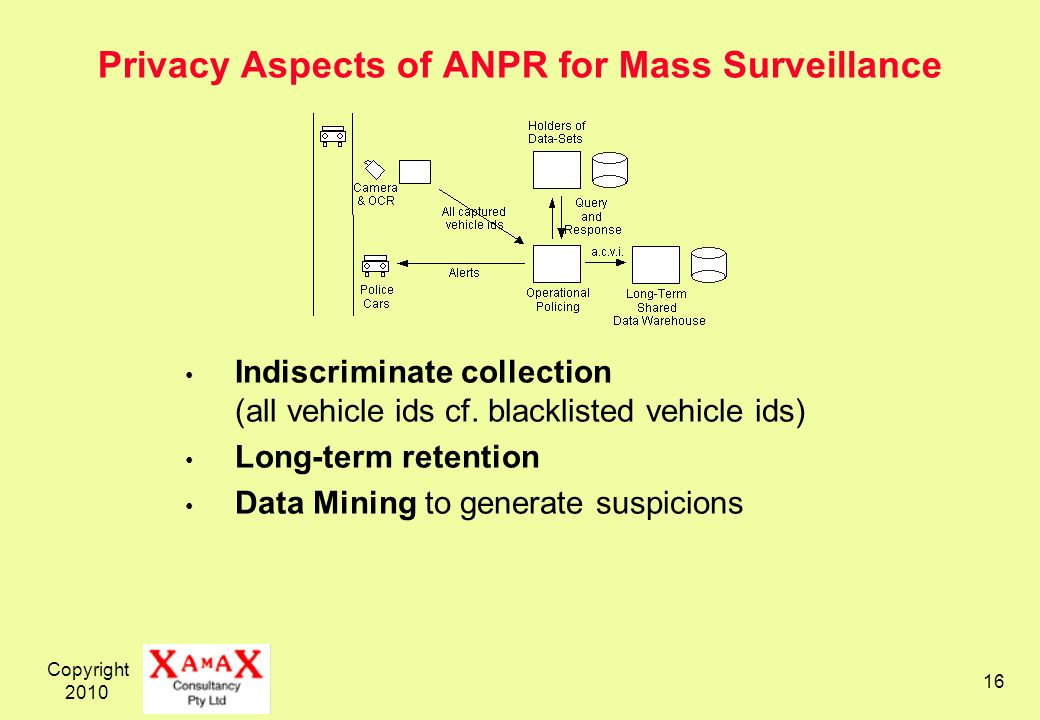 Copyright 2010 16 Privacy Aspects of ANPR for Mass Surveillance Indiscriminate collection (all vehicle ids cf. blacklisted vehicle ids) Long-term rete